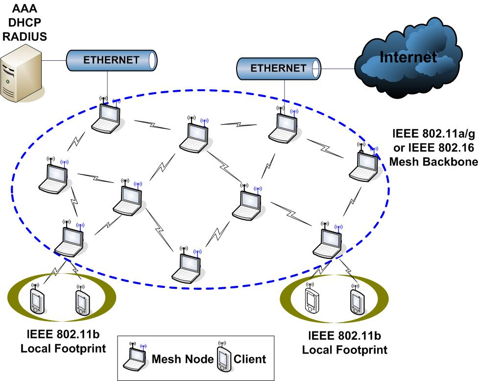 SE4C03 Wiki - Mesh Networking